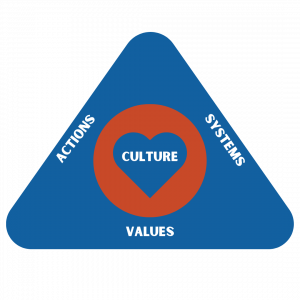 Culture - actions, systems and values